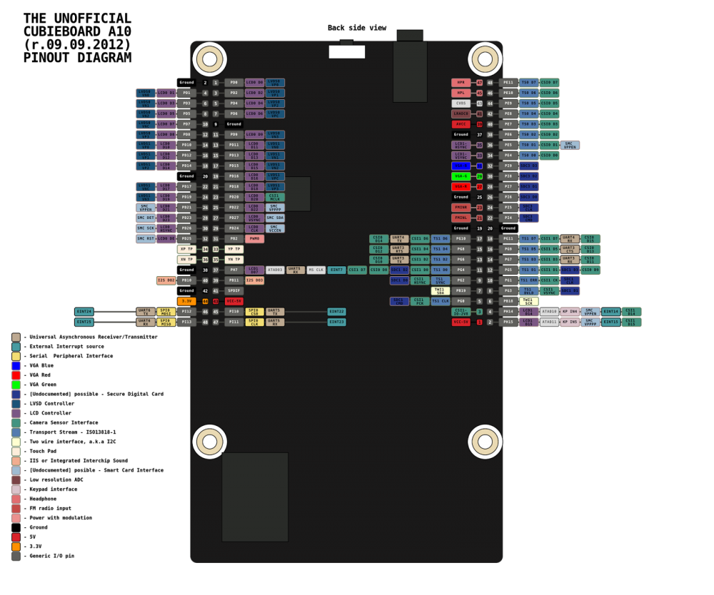 cubieboard2_pinout.png